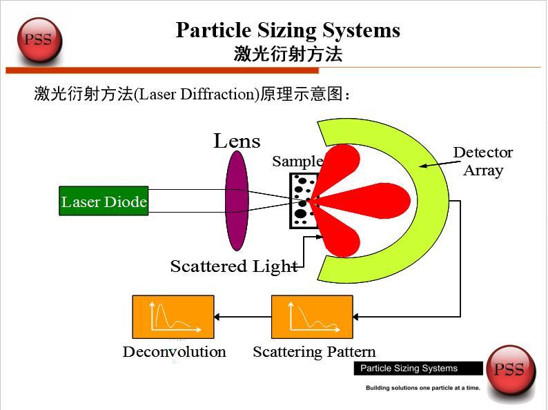 关于粒度检测的知识介绍 No.2