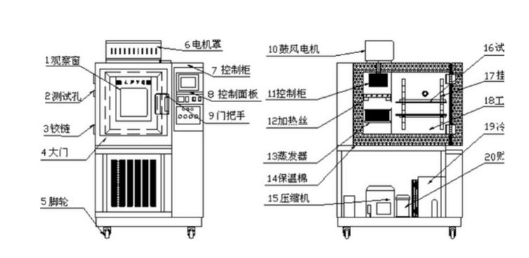 恒温恒湿试验箱设计原理图及结构图